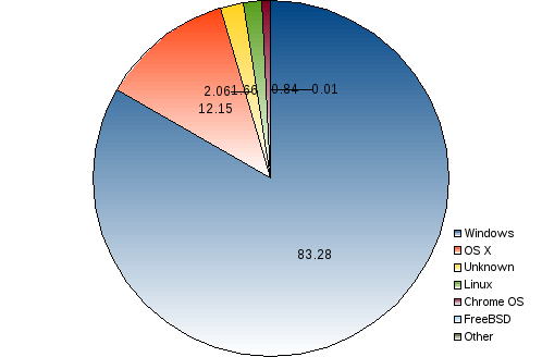 areppim pie chart and statistics of worldwide percentage market share of computer OS (operating systems). Microsoft's Windows largely dominates the stage with 83% market share. Apple's OSX makes itself a place in the second rank, with 12%, and the open source Linux  occupies a small niche with less than 2%.