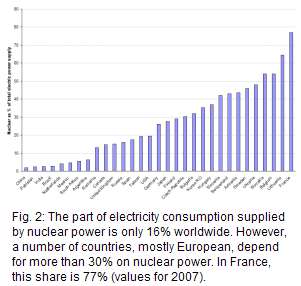 16% of electricity consumption worldwide was supplied by nuclear plants in 2007. That share rose to more than 40% in a group of 9 European countries, reaching 77% in France