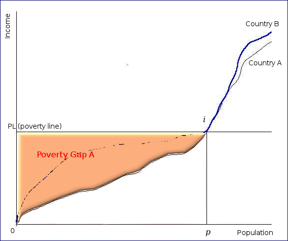 Poverty gap country A chart