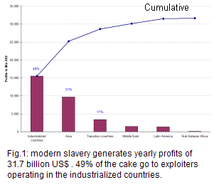 profits generated by modern slavery each year, reaching 32 billion, of which 49% by exploiters in the industrialized countries