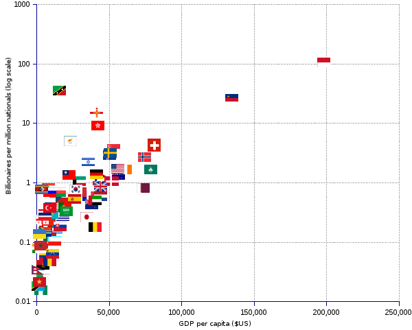 areppim scatter chart of the number of billionaires per million inhabitants (y-axis, logarithmic scale) as a function of the country's GDP per capita (x-axis). The lower left area is crowded by countries with low GDP per capita that generally have not so many billionaires, e.g. Vietnam, Tanzania or Nepal. The central area of the chart is filled with rich countries such as the United Kingdom, France, Germany, Switzerland that have a sizable list of billionaires and a considerably high GDP per capita. At the top right one finds the outliers, consisting of the exceptional cases of extremely small countries like Monaco or Liechtenstein that have quite a number of billionaires, since they specialized in attracting super-rich people by offering them effective tax shelters.