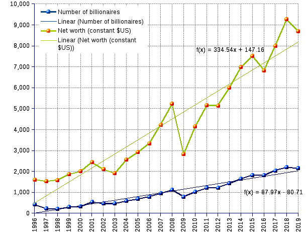 Line chart and statistics of the number and net worth of world billionaires from 1996 to 2019. The number of billionaires grew from 423 in 1996, to 2,153 in 2019 (7.3% annual average growth, or a 9.8-year doubling time).  Their net worth swelled in parallel from $US 1.6 trillion (constant, 2012=100) to $US 8.7  trillionillion (9.63% annual average growth or a 7.5-year doubling time)
