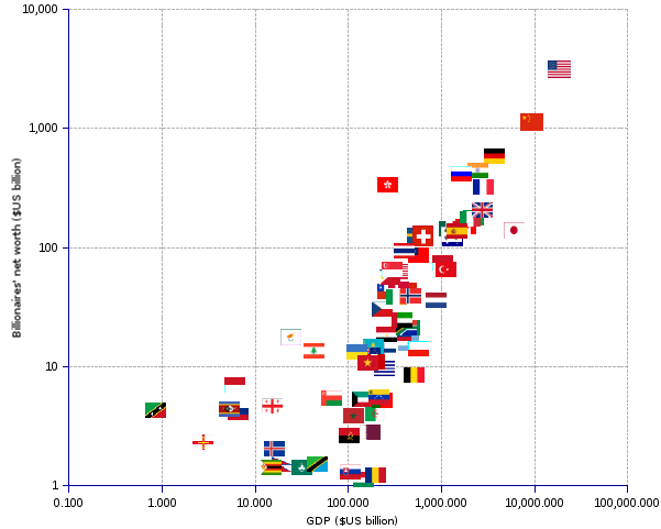 X-Y scatter chart and statistics of number and net worth of billionaires by country, as a  function of the country's GDP. Both axis are shown in log scale.The chart shows the scatter of the billionaires' net worth per country (y-axis), as a  function of the country's GDP (Gross Domestic Product, x-axis) (both axis are shown in log scale). The billionaires' wealth is strongly correlated to the country's GDP (r = 0.95, R² = 0.91) Notwithstanding, there is no relationship worth mentioning between the country's billionaire wealth and the GDP per capita (r = 0.06, R² = 0.004).