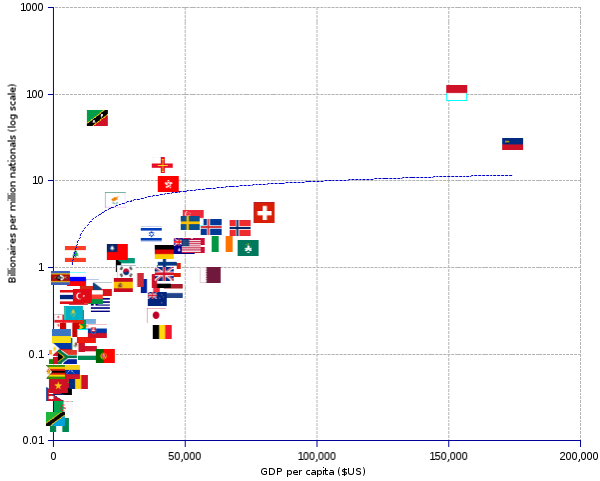 areppim scatter chart of the number of billionaires per million inhabitants (y-axis, logarithmic scale) as a function of the country's GDP per capita (x-axis).