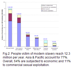 number of people affected by modern slavery, reaching 9.5 million in Asia and Pacific, 1.3 million in Latin America and Caribbean, 0.7 million in Sub-Saharan Africa, 0.4 million in Middle East and North Africa, 0.3 in the transition countries, and 0.2 in the industrialized countries