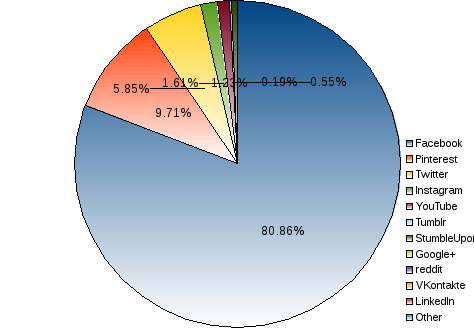 areppim pie chart and statistics of worldwide percent market share of mobile social media. The popular Facebook still dominates the social media world market with a share of 80%, with a huge gap to Pinterest's 8%, Twitter's 6%  and YouTube's 2%.