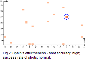 effectiveness of spain's team compared with other uefa euro 2008 contenders, spain scoring high on shot accuracy, normal at success rate of shots