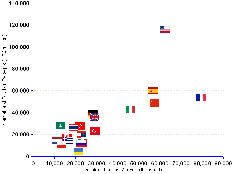 areppim scatter chart and statistics of the world top 20 tourism destinations and their corresponding tourism receipts. France keeps its irresistible appeal as a tourist destination and places itself at the top with a hefty 79.5 million tourist arrivals (ITA - international tourist arrivals) in 2011. At such a high ITA level — almost 3.5 times the median of the other 20 top destinations. The other top 5 destinations are, in descending order, the United States, China, Spain, Italy and Turkey. In terms of receipts generated by international tourists (ITR - international tourism receipts), the hierarchy is not really upset, and only suffers some reshuffling. We find at the top 5 places those countries which were also the top destinations, just with a change of chairs. The United States is now first with a revenue of US$ 116.3 billion, followed by Spain with 59.9 billion, France, China and Italy.