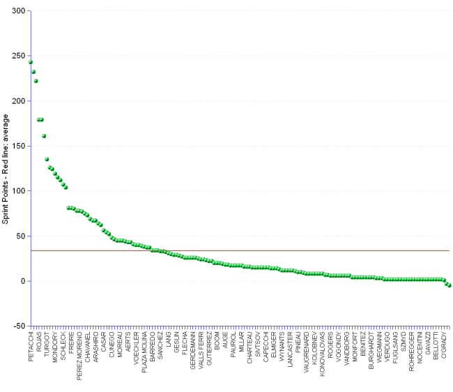 Dot chart and statistics of Tour de France 2010 points standing that recognizes sprinters. The leader is Alessandro Petacchi with 243 points, followed by Mark Cavendish with 232 points and Thor Hushovd with 222 points.