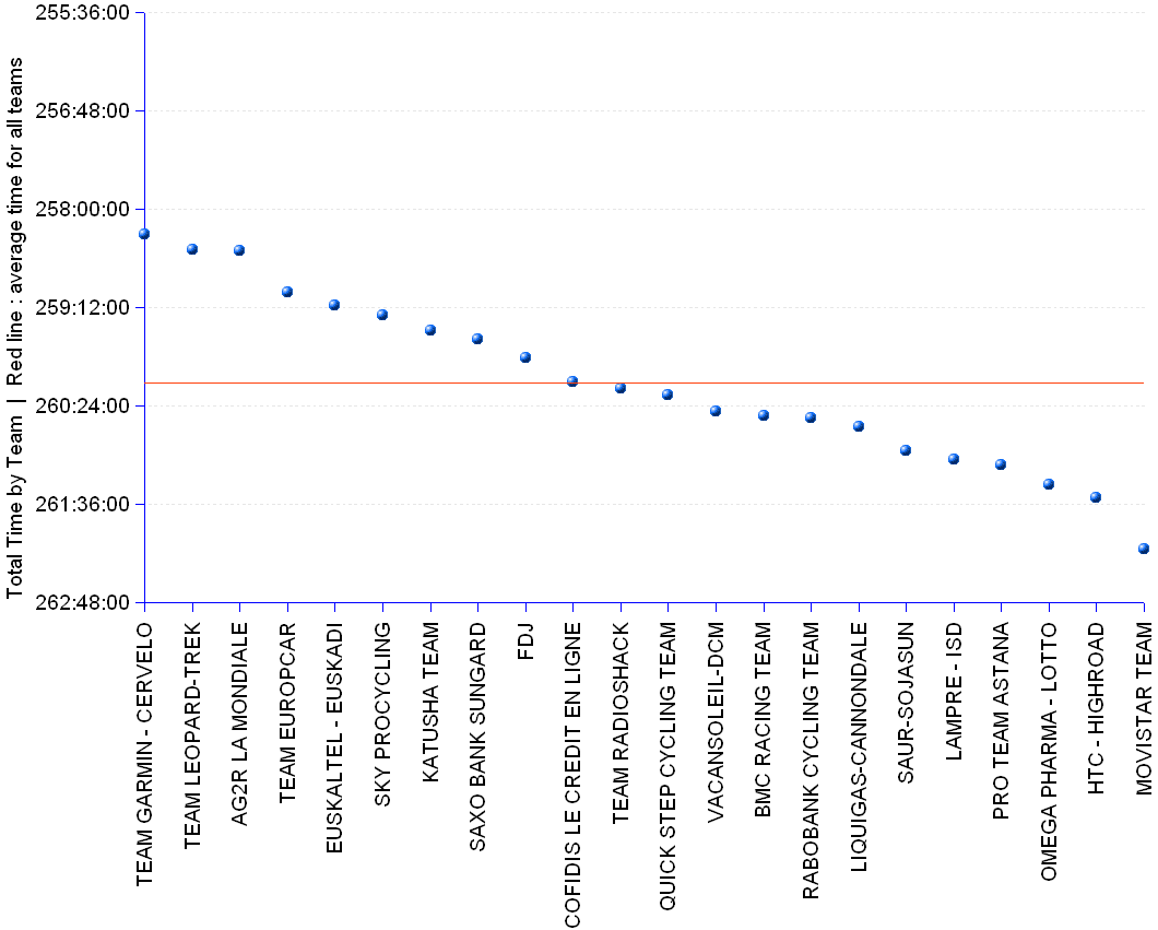 Chart and statistics of the Tour de France 2011 team prize standings. Team Garmin-Cervelo leads the standings with the total time of 258:18:49, equivalent to an average speed of 39.84 km/h. Team Leopard-Trek took the 2nd position with a gap of 00:11:04 . Team AG2R La Mondiale finishes 3rd, with a gap of 00:11:20. The gap between the leading team and the average of all teams is 01:48:08.