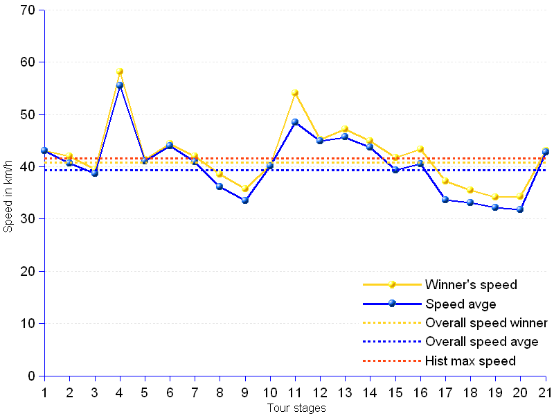 areppim line chart and statistics of Tour de France 2013 speed. The 21st and last stage of the 2013 Tour de France has been a rather fast one, but not one to disrupt the overall ranking. In terms of speed, the 2013 Tour has been the fastest since the one won by Armstrong — meanwhile deprived of all his Tour titles on charge of doping — in 2005. The overall speed reached by the stage winners is 40.82 km/h, and the average speed of all riders is 39.36 km/h. Although the 2013 Tour remains below the 2005 Tour historical benchmark of 41.65 km/h, the level of the performances may trigger further debate about sports ethics.