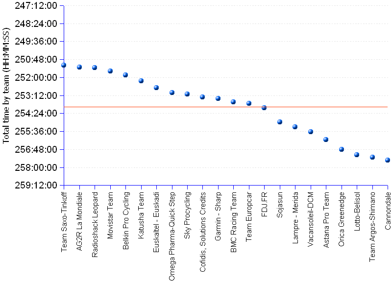areppim chart and statistics of the Tour de France 2013 team prize standings. The last stage of the Tour is not expected to cause any significant disruption in the standings, and accordingly it respected the hierarchy inherited from the preceding stage. Team Saxo-Tinkoff from Denmark  kept the leadership and won the prize, with an 8 minute gap on the second AG2R La Mondiale. Radioshack Leopard from Luxembourg is 3rd on 9 minutes 2 seconds. Movistar Team takes the 4th rank on about 23 minutes from the leader. The average time of all teams (red line in the chart) is 253:58:12 or a significant gap of 2 hours and 47 minutes to the leading team.