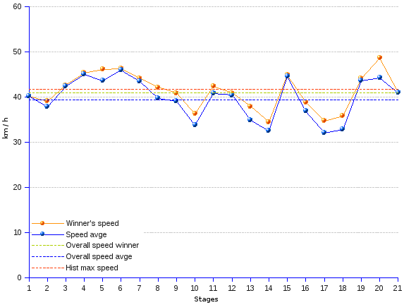 areppim line chart and statistics of Tour de France 2014 speed. The time-trial 20th stage reached very high speed averages, with a 48.65 km/h average for the winner and 44.26 km/h for the whole bunch. Over the 20 stages, the fastest rider has achieved the average of 40.84  km/h, below the fastest ever overall average of 41.65 km/h in the 2005 Tour.