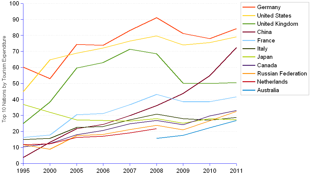 areppim line chart and statistics showing the top ten biggest spenders on international tourism, and their performance since 1995. Germany leads with 8.2% of the world total international tourism expenditures. It is followed by the United States with 7.7%, China 7%, the United Kingdom 4.9% and France 4%. Six countries have a tourism deficit (receipts lower than expenditures) : Germany, China, United Kingdom, Canada, Russia and Japan.