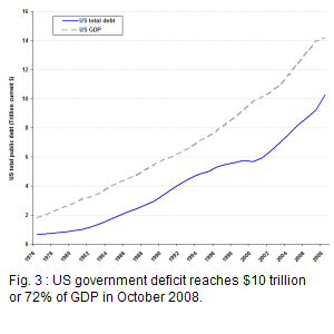 US government debt grew from 36% of GDP in 1976 to 64% in 1998; after a slowdown in 1999 - 2000, it accelerated its way up to reach $10 trillion or 72%2 of a $14 trillion GDP in 2008.