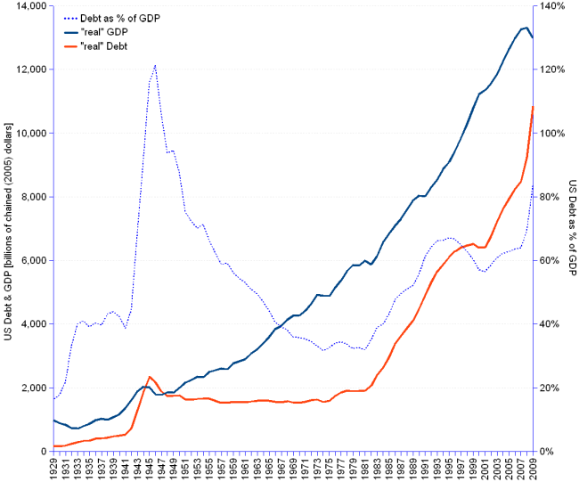 In constant us dollars (2005=100), us government debt grew from 160 billion or 16.3% of gdp in 1929, to 10,849 billion or 83.5% of gdp in 2009, at an annual average rate of  5.3%, well above of gdp annual average growth rate of  3.3%. As percent of gdp, debt represented 16.3% in 1929, reached a historical peak of  121.2% in 1946 (world war ii), came down to the 40% mark in the 1970's, climbing back to the  60% mark thereafter, but accelerating the climbing since 2007 to reach the 2009 83.5% mark.