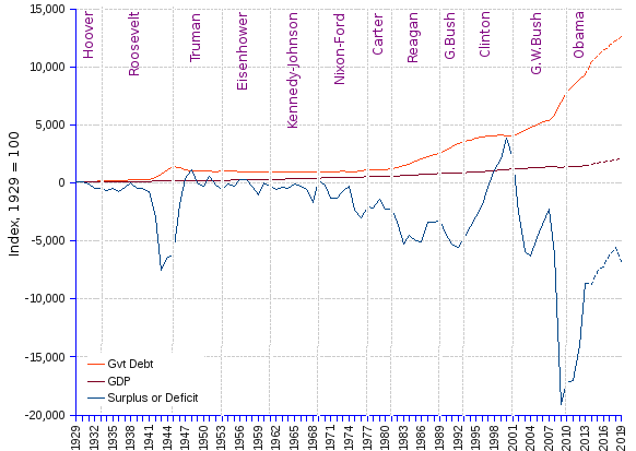 Chart and statistics of US gross domestic product (gdp), government debt, and budget surplus or deficit as indexes for 1929=100, after deflating with the gdp deflator, from 1929 to 2013, and government estimates through 2019. Federal budget deficits have been feeding government debt year after year since the early 1980s.  GDP steadily grows  from 1929 through 2013 at the average annual rate of 3.27% (doubling time 21.5 years), budget surpluses and deficits jump up and down, with increasingly deeper troughs, adding to a fast swelling government debt (average annual growth rate 5.55%, doubling time 12.8 years) — extending through 2019 by using the US budget estimates, GDP grows a bit faster, 3.44%, and the debt a bit slower, 5.53%. The gap between debt and GDP widens unflinchingly, self-feeding itself through further budget imbalances. Deficits will likely remain the rule, and debt will continue to pile up. There are however some good news for the US government. A little more than 37% of the government debt is external debt, of which 82% is labeled in USD. Between 2003 and 2013 the USD lost 28% of its value. At this rate, the 2013 government outstanding debt would shrink by 8.4% in ten years. This is hardly a solution, because the same outstanding debt has  increased by 439% between 2003 and 2013. It is also to be feared that US creditors, dissatisfied with the dollar decline, will repudiate the US currency as the dominant international payment currency, thus aggravating the US fiscal conundrum.