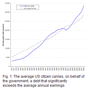 From 1976 to 2003, US debt per capita was lower than per capita income, except for the years 1992 through 1999; from 2004 onwards debt exceeded income again reaching $33,700, versus $28,700 of per capita income in 2008.