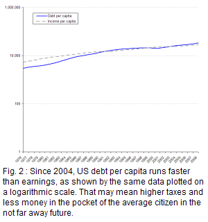 On a semi log graph, income per capita was ahead of US debt per capita until 1991, the two ran roughly together until 2003, finally debt overtook and start distancing the per capita income line.