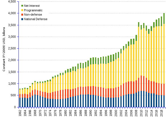 Charts and statistics of US budget outlays by major categories of spending in billion constant US dollars 2009=100. Total federal spending in real US dollars (2009=100) increased at an annual rate of 2.93%, from  USD 740.6  billion in 1962 to USD 3,234 billion in 2013, reaching its highest value of USD 3,517.7 billion in 2009, year when special programs were launched following the 2008 financial meltdown. Mandatory spending, consisting basically of social security and of entitlement programs, excluding offsetting receipts, climbed steeply at an annual rate of 5.03% throughout the period, and is expected to grow further up to USD 2,471.2 billion in 2019. Mandatory programs spending (e.g. Social Security, Medicare, and Medicaid programs) is becoming quite a hard nut to crack, building 60.99% of all federal spending in 2013, and being projected to ascend to 65.14% by 2019. Spending related to the US on-going war enterprise carries a heavy weight: 4% of the total outlays. Total spending with veteran benefits and services (e.g. retirement, rehabilitation, hospital, health care) was up to current USD 139 billion in 2013, and is estimated to reach current USD 190.2 by 2019, growing at the average annual rate of 6.4%. Discretionary spending grew at an annual rate of 1.45% from USD 547.9 billion in 1962, to USD 1,141.5 billion in 2013. Defense spending used to be the main driver of discretionary outlays, and still represents 53% of discretionary spending in 2013. Although government projects to diminish its share to 50% by 2019, the real defense and security burden will remain far too high. Net interest spending grew from billion USD 38.6 billion in 1962, to USD 208 billion in 2013 (6.4% of total outlays), and should reach USD 464.6 billion in 2019 (11.8% of total outlays), growing at an annual rate of 4.46%. With a piling  government debt of USD 16 trillion constant dollars in 2013, which the government estimates to go up to USD 21.7 trillion by 2019, the slightest interest rate increase may deeply damage an already imbalanced budget and topple the fragile budget construction.