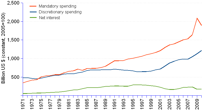 Line chart and statistics of US outlays by major category of spending, in billion US dollars constant 2005=100, from 1971 through 2010. Mandatory spending, excluding offsetting receipts, is the biggest category, growing from $340 billion in 1971 to $1892 billion in 2010. The annual average growth rate has been of  4.5% over the period, but it accelerated in the years 2000 to 4.97%. Discretionary spending was billion $479.8 billion in 1971 and grew to $1219.2 billion in 2010, at an annual average rate of 2.42%. The years 2000 registered an acceleration of discretionary spending at an annual rate of 5.81%, mainly caused by the defense spending, which reached its highest value, billion $622.7 billion, in 2010. The year 2009 saw a spike in both the discretionary and the mandatory spending curves, caused by the adoption by the government of specific economy stimulator and social stabilizer programs. Net interest spending grew from billion $58 billion in 1971, to $177.9 billion in 2010, at an annual rate of 2.92%. In spite of the piling  government debt, net interest spending decreased from $251 billion in 2000 to $177.9 billion in 2010, at an annual rate of -3.4%, probably thanks to the very low interest rates during these years. Total outlays grew from $823.2 billion in 1971 to $3122.9 billion in 2010 at an annual rate of  3.48%, reaching their highest value of $3209.1 billion in 2009