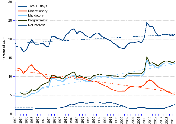 Charts and statistics of US federal outlays by major categories of spending : discretionary, mandatory and net interest as percentage of gdp, 1962 to 2019.GDP growth cannot keep up with federal spending. The latter amounted to 18.2% of GDP in 1962, and is expected to grow to 21.3% of GDP in 2019 (0.28% average annual growth, or a 0.043 slope). This trend results from the combined downward slide of discretionary spending (-1.50% average annual rate, and -0.105 slope), and the strong upward thrust of mandatory spending (1.62% average annual growth rate, and 0.132 slope). Net interest is also growing, although at a slower pace. The chart illustrates the trends by means of the regression (dashed) lines.