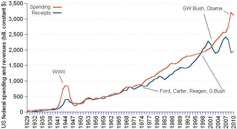Chart and statistics of the US federal budget deficit, receipts and spending in billions of current and constant US$ from 1929 to 2010. After transforming current into real dollars with the GDP deflator, 2005=100, budget deficit grows from a surplus of $6.9 billion in 1929 to $-1.169.4 billion in 2010. Only 14 of the 82 fiscal years elapsed show a surplus, and always for a short spell, the longest being the 4-year period 1998 to 2001 under Clinton's presidency. The drivers of the deficit are on one hand the rapid growth of spending, which increased from $29.5 billion in 1929 to $3,122.9 billion in 2010, at an annual rate of 5.93%, and on the other hand the comparatively slow growth of receipts that increased from $36.4 billion in 1929 to $1,953.5  billion in 2010, at a slower average annual rate of 5.04%