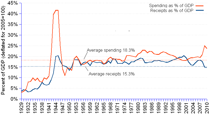 Chart and statistics of the US federal receipts and spending as a percentage of GDP,  from 1929 to 2010, after adjusting  the values to real US$ 2005=100. GDP increased from $976.9 billion in 1929 to $13,248.3 billion in 2010, at an annual average rate of 3.27%. Receipts grew faster than GDP going from $36.4 billion in 1929 to $1,953.5 billion in 2010, at an annual rate of 5.04%. On average, receipts account for a 15.3% share of GDP. Spending grew from $29.5 billion in 1929 to $3,122.9 billion in 2010, at an annual rate of 5.93%, higher than both GDP and receipts. On average, spending takes a 18.26% share of GDP