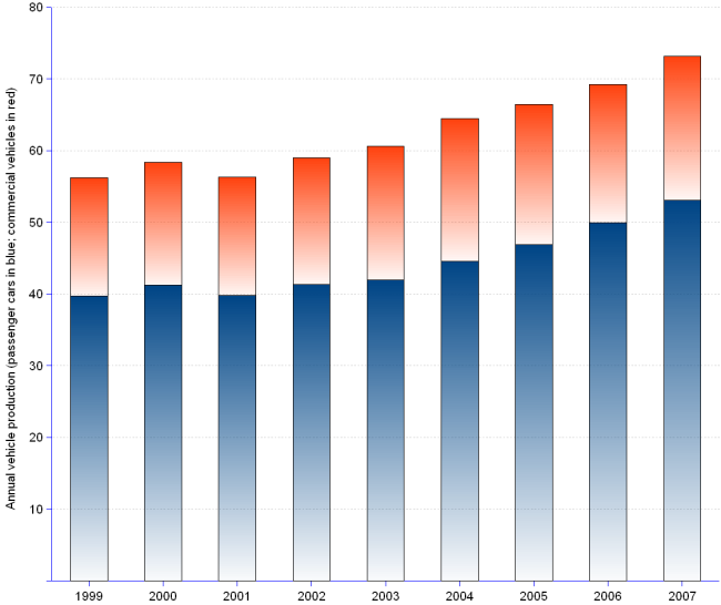 Stacked column chart showing the number of motor vehicles produced worldwide. 1999 39.8 million cars and 16.5 million commercial vehicles. 2000 41.22 million cars and 17.16 million commercial vehicles. 2001 39.83  million cars and 16.48 million commercial vehicles. 2002 41.36  million cars and 17.64 million commercial vehicles. 2003 41.97  million cars and 18.7 million commercial vehicles. 2004 44.55  million cars and 19.94 million commercial vehicles. 2005 46.86  million cars and 19.62 million commercial vehicles. 2006 49.92 million cars and 19.3 million commercial vehicles. 2007 53.05  million cars and 20.1 million commercial vehicles.