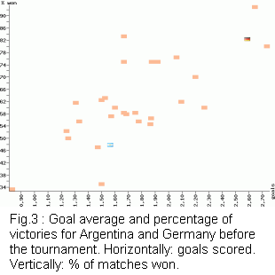 Goal average and percentage of victories for Argentina and Germany before the tournament