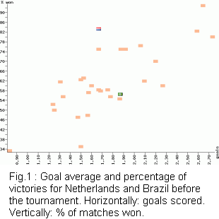 Goal average and percentage of victories for Netherlands and Brazil before the tournament