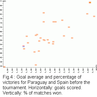 Goal average and percentage of victories for Paraguay and Spain before the tournament