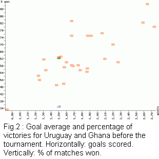 Goal average and percentage of victories for Uruguay and Ghana before the tournament
