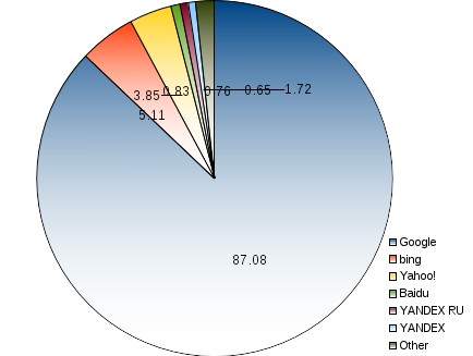 areppim pie chart and statistics of worldwide percent market share of web search engines. Three Web search providers make 96% of the world web search market. Google keeps the giant's share with 87%. Other players can boast only lilliputian portions, including bing's 5%,  and Yahoo!'s 4%. Other search engines have minuscule share of less than 1%.