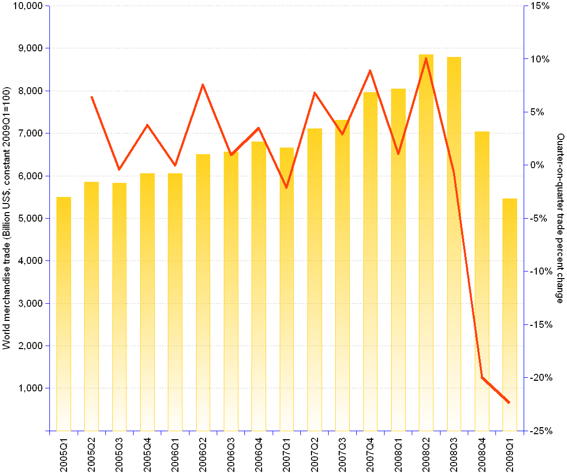 Column and line chart of quarterly world merchandise exports and imports in billion constant US dollars, 2005-09. 2005Q1: exports 2697.01, imports 2802.49, total trade 5499.51. 2006Q1: exports 2978.55, imports 3068.78, total trade 6047.33. 2007Q1: exports 3274.66, imports 3376.9, total trade 6651.56. 2008Q1: exports 3982.08, imports 4060.72, total trade 8042.79, change over preceding quarter 1.0%. 2008Q2: exports 4391.09, imports 4458.29, total trade 8849.38, change 10.0%. 2008Q3: exports 4340.41, imports 4447.31, total trade 8787.72, change -0.7%. 2008Q4: exports 3443.67, imports 3588.67, total trade 7032.34, change -20.0%. 2009Q1: exports 2673, imports 2784, total trade 5457, change -22.4%.