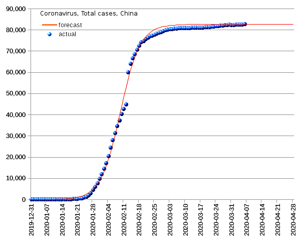 China: total cases