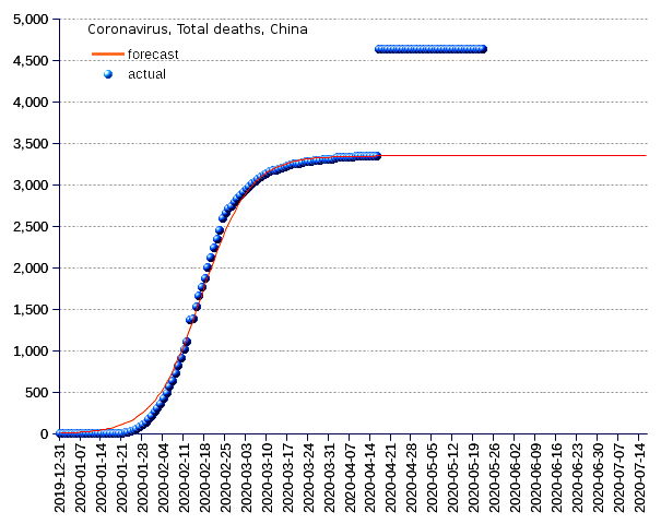 China: total deaths