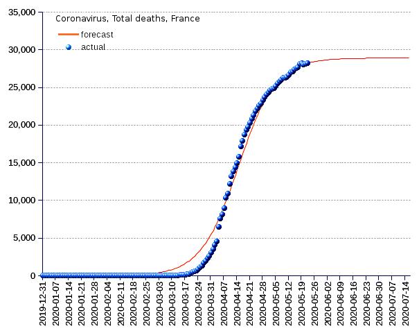 France: total deaths