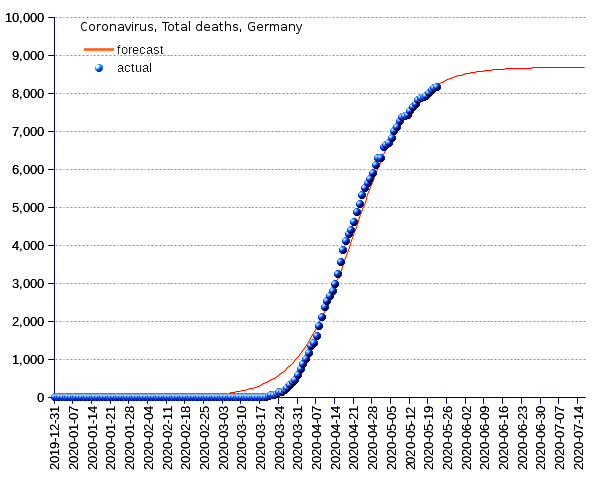 Germany: total deaths