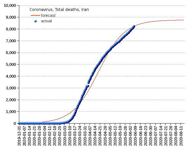 Iran: total deaths