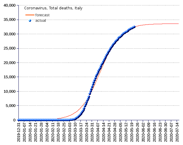 Italy: total deaths