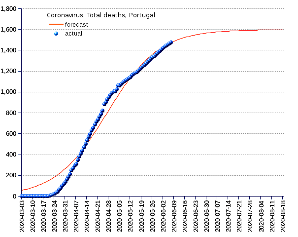 Portugal: total deaths