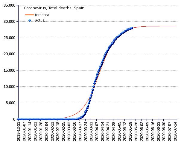 Spain: total deaths