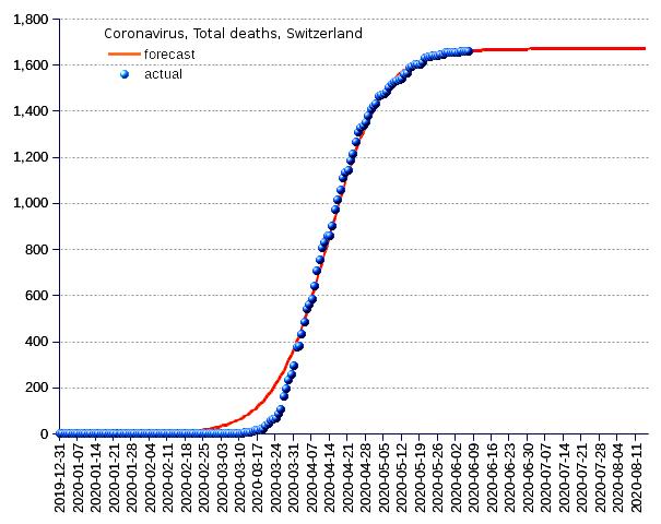Switzerland: total deaths
