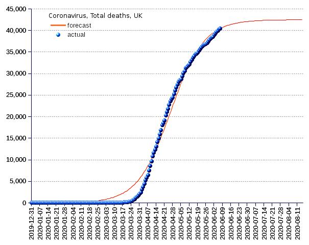 United Kingdom: total deaths