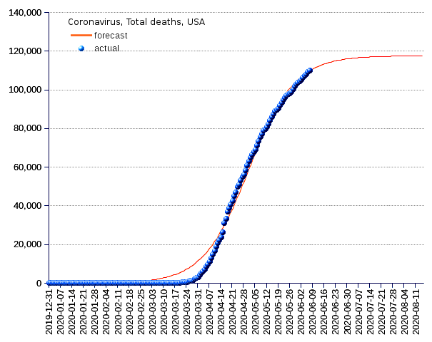 United States: total deaths