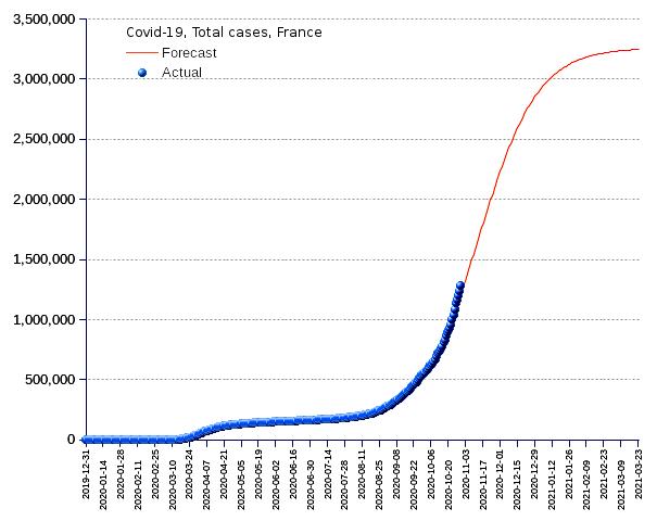 France: total cases
