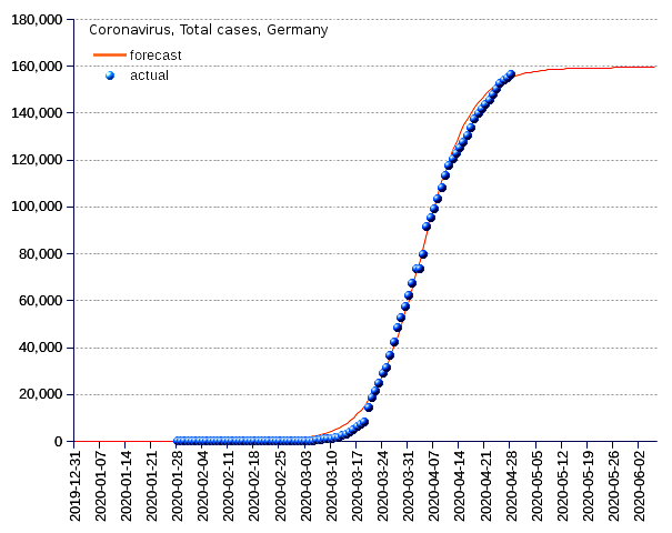 Germany: total cases