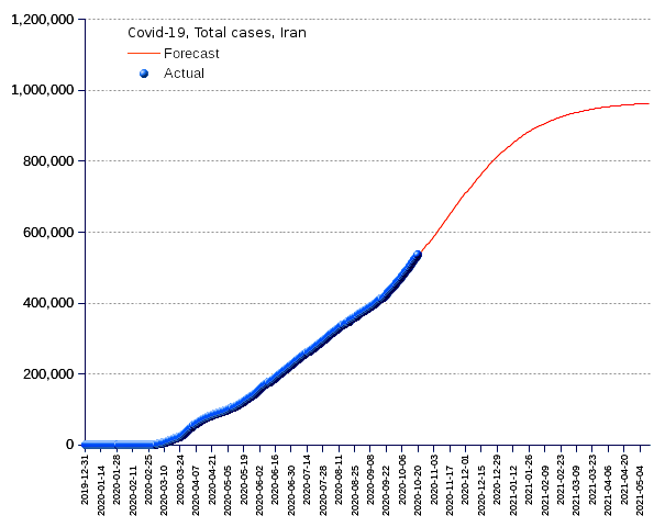Iran: total cases