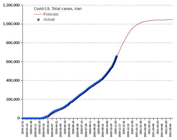 Iran: total cases